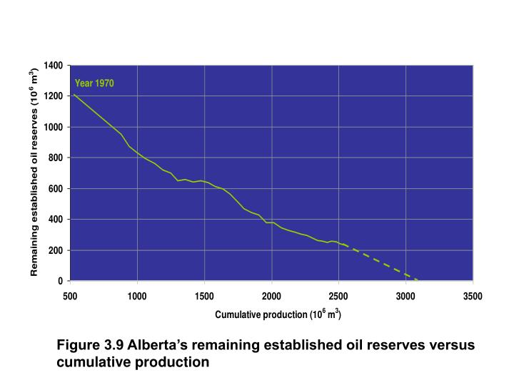 Figure 3.9 Alberta's remaining established oil reserves versus cumulative production