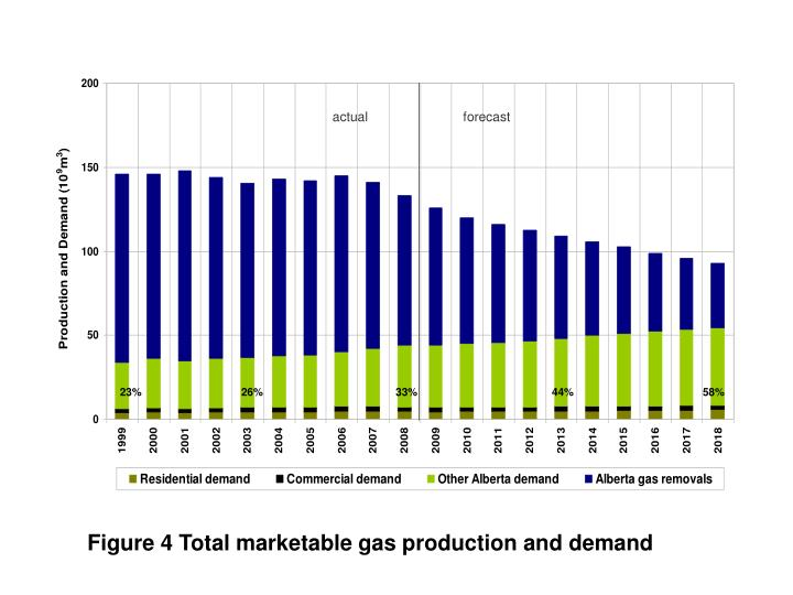 Figure 4 Total marketable gas production and demand