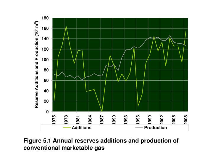 Figure 5.1 Annual reserves additions and production of conventional marketable gas