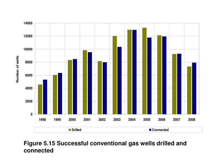 Figure 5.15 Successful conventional gas wells drilled and connected