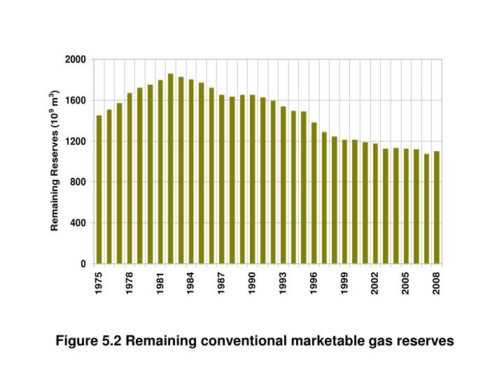Figure 5.2 Remaining conventional marketable gas reserves