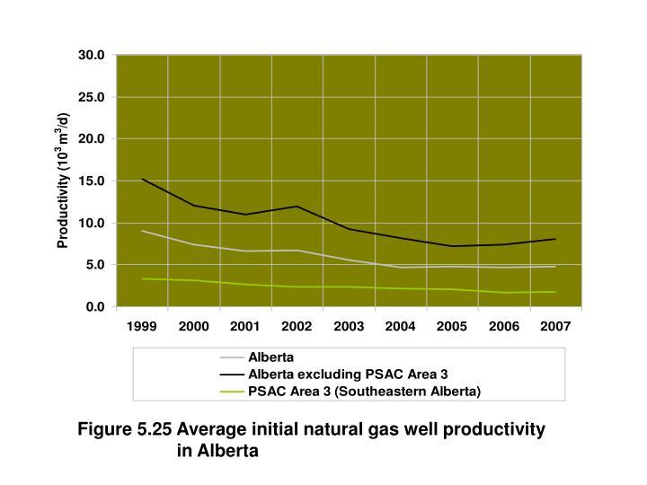 Figure 5.25 Average initial natural gas well productivity                                   in Alberta
