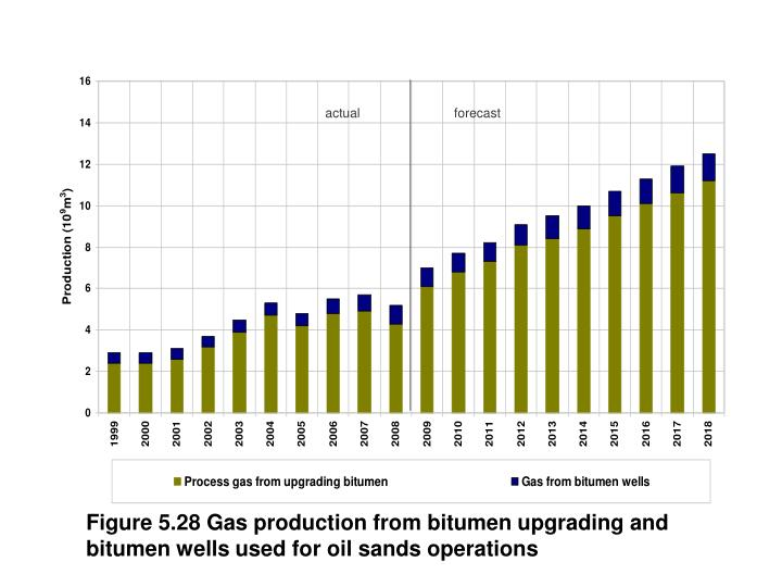 Figure 5.28 Gas production from bitumen upgrading and bitumen wells used for oil sands operations