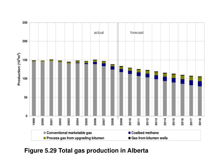 Figure 5.29 Total gas production in Alberta