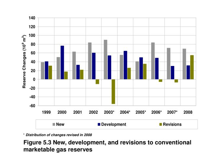 Figure 5.3 New, development, and revisions to conventional marketable gas reserves