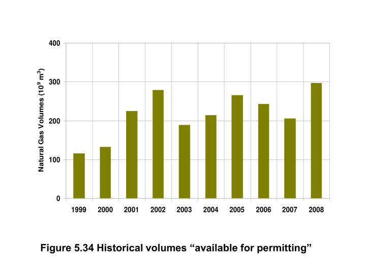 "Figure 5.34 Historical volumes ""available for permitting"""
