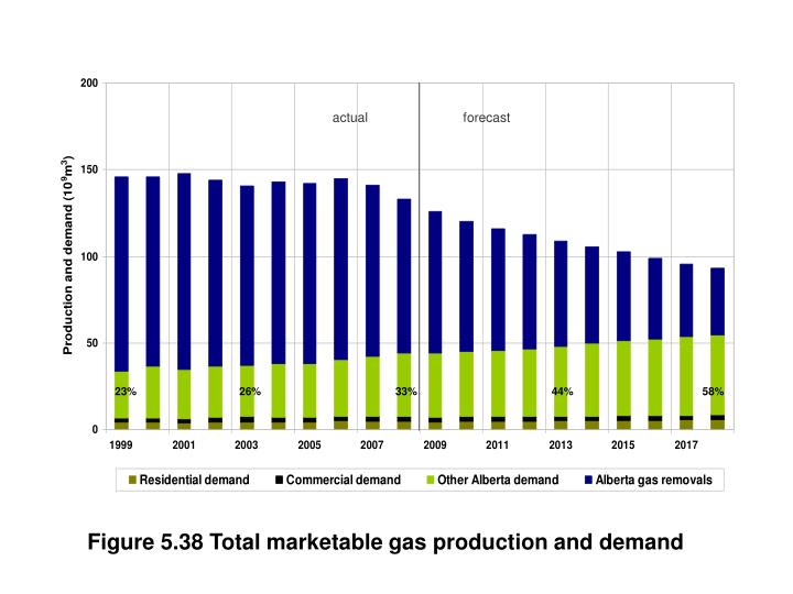 Figure 5.38 Total marketable gas production and demand