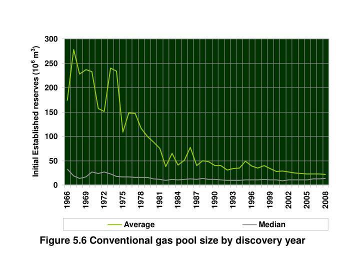 Figure 5.6 Conventional gas pool size by discovery year