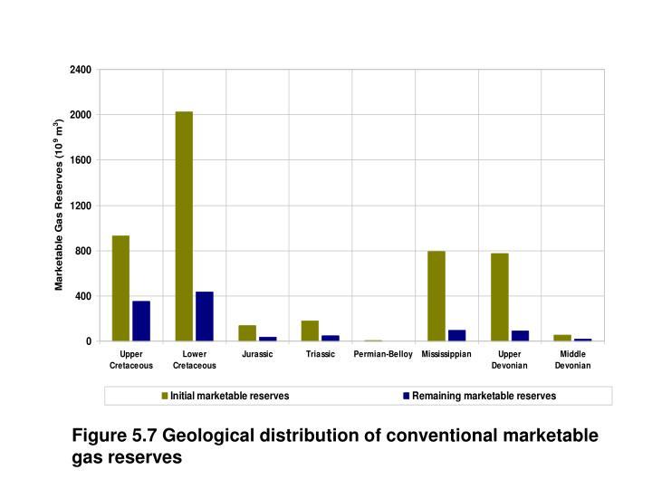 Figure 5.7 Geological distribution of conventional marketable gas reserves
