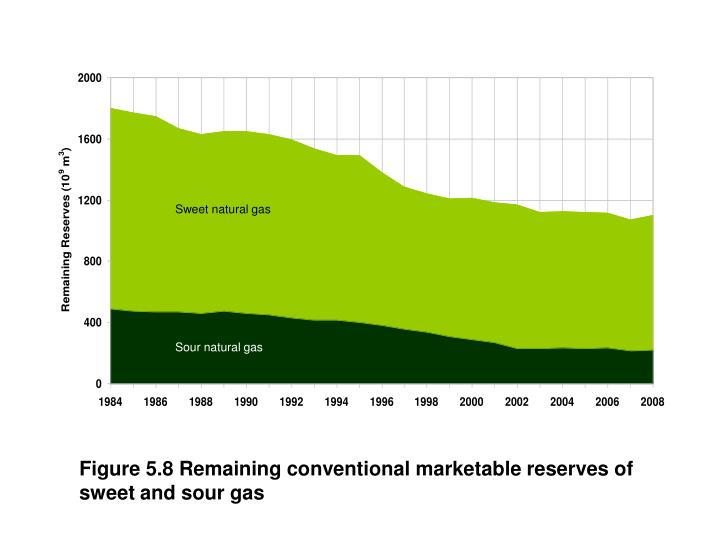 Figure 5.8 Remaining conventional marketable reserves of sweet and sour gas