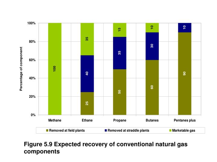 Figure 5.9 Expected recovery of conventional natural gas components