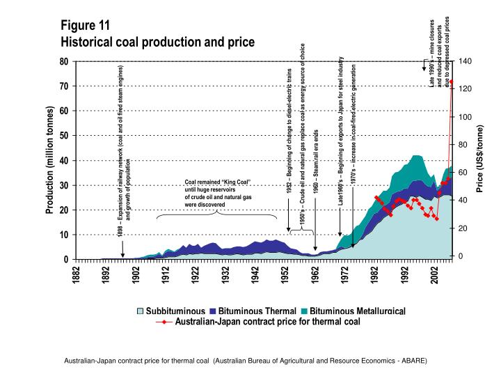 Late 1990's – mine closures and reduced coal exports due to depressed coal prices