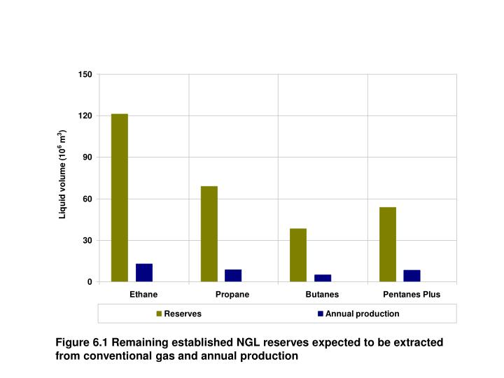 Figure 6.1 Remaining established NGL reserves expected to be extracted from conventional gas and annual production