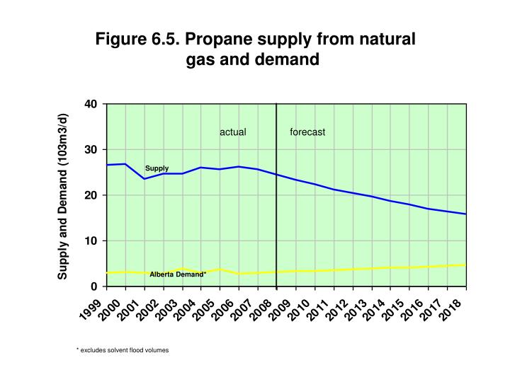 Figure 6.5. Propane supply from natural gas and demand