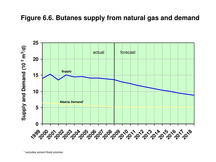 Figure 6.6. Butanes supply from natural gas and demand