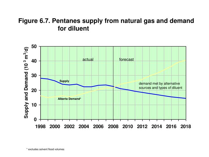 Figure 6.7. Pentanes supply from natural gas and demand for diluent