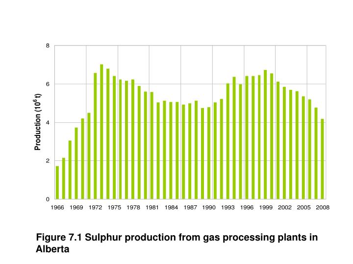 Figure 7.1 Sulphur production from gas processing plants in