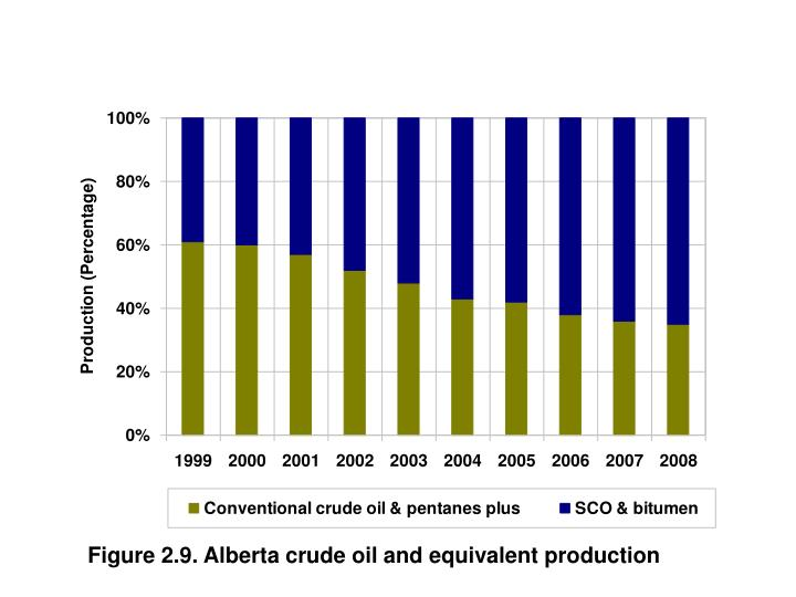 Figure 2.9. Alberta crude oil and equivalent production