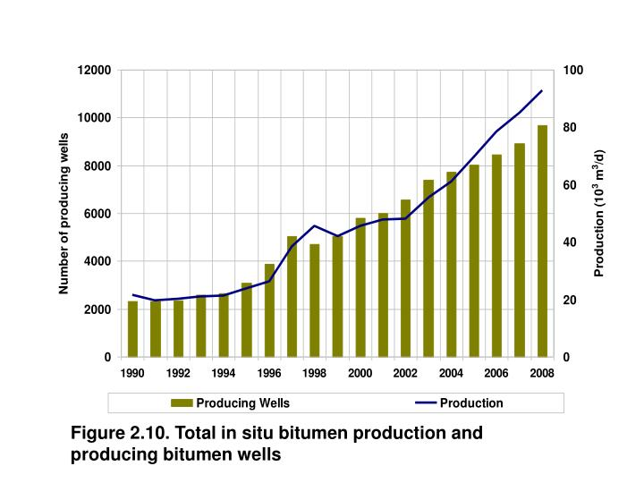 Figure 2.10. Total in situ bitumen production and  producing bitumen wells