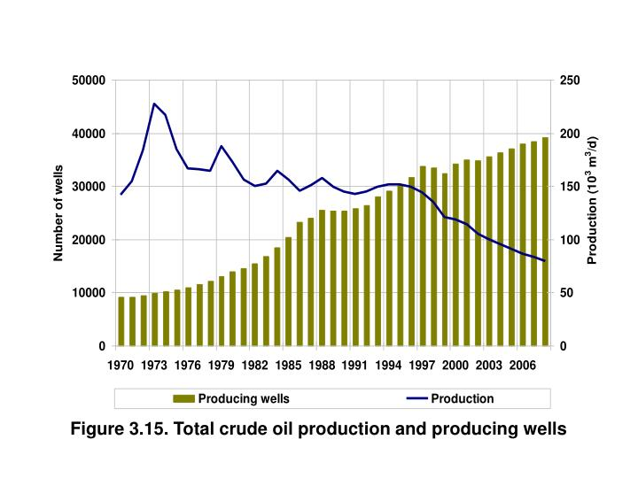 Figure 3.15. Total crude oil production and producing wells