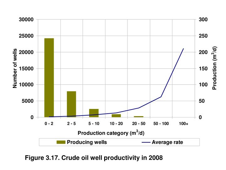 Figure 3.17. Crude oil well productivity in 2008