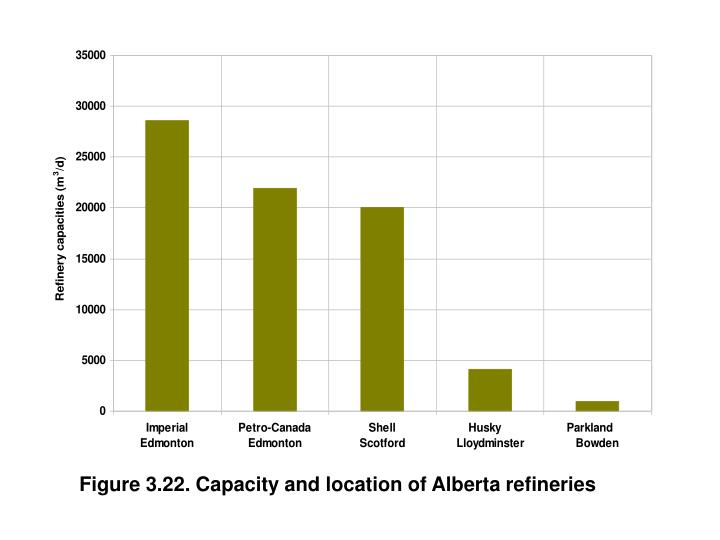 Figure 3.22. Capacity and location of Alberta refineries