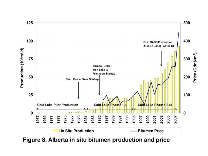 Figure 8. Alberta in situ bitumen production and price