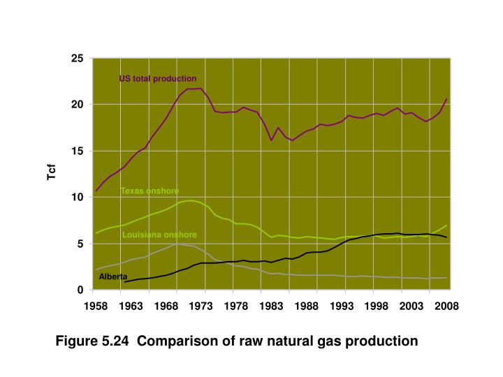 US total production