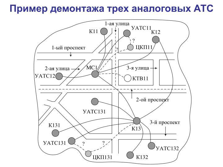 Пример демонтажа трех аналоговых АТС