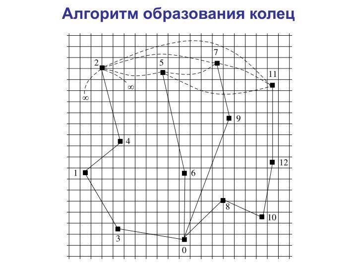 Алгоритм образования колец