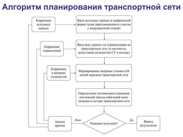 Алгоритм планирования транспортной сети