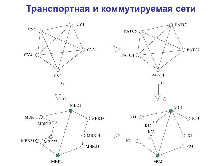 Транспортная и коммутируемая сети