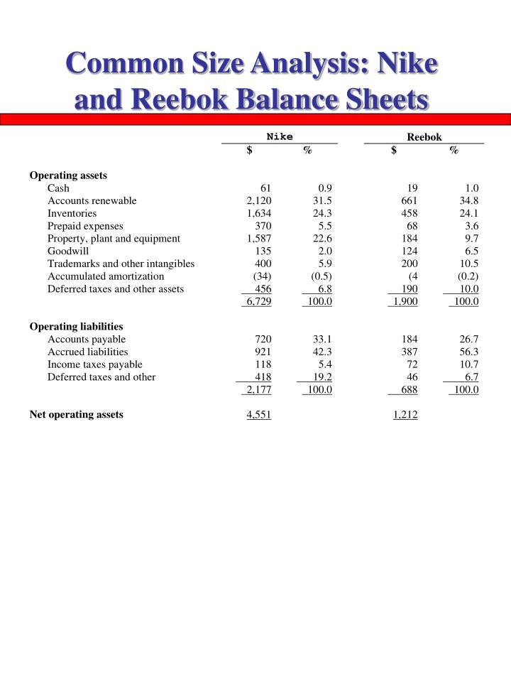 Common Size Analysis: Nike and Reebok Balance Sheets