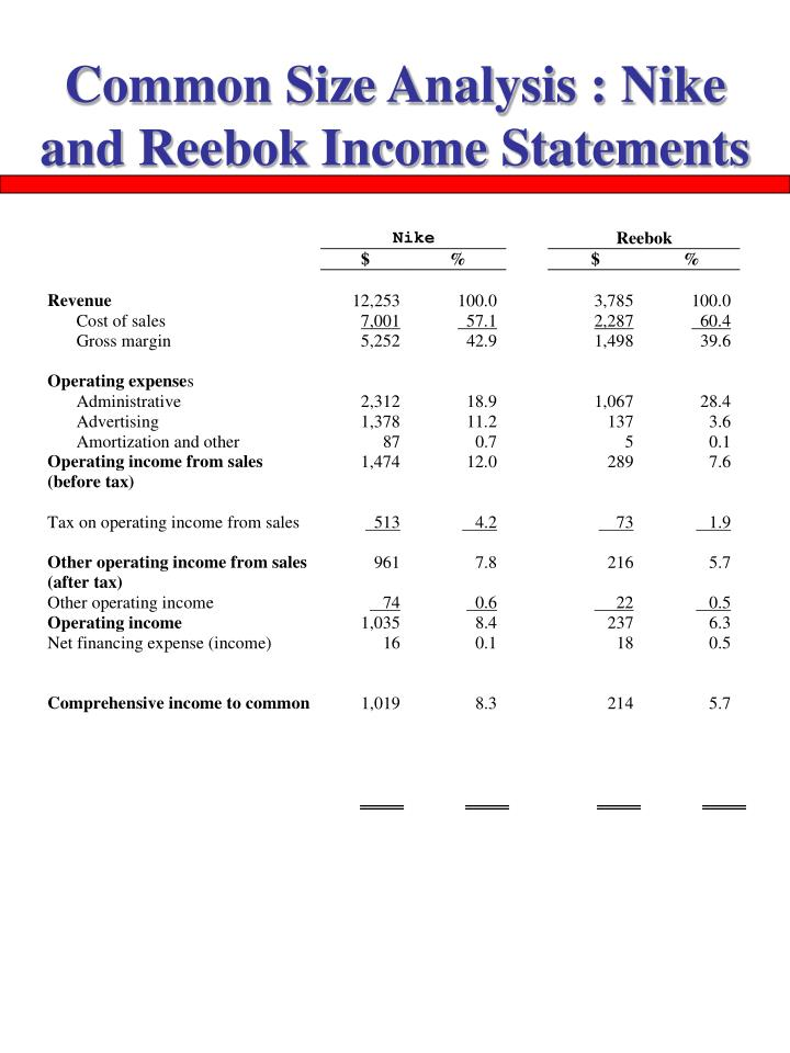 Common Size Analysis : Nike and Reebok Income Statements