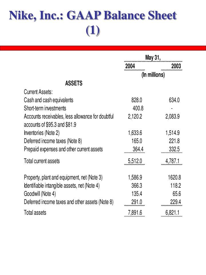 Nike, Inc.: GAAP Balance Sheet (1)