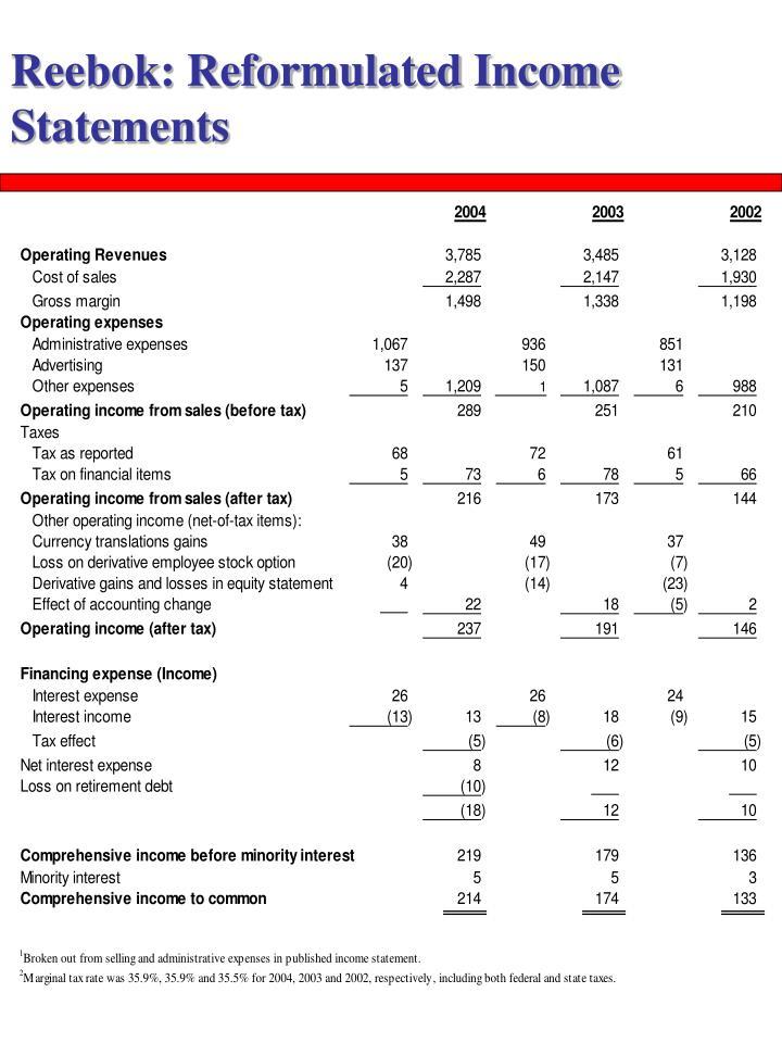 Reebok: Reformulated Income Statements