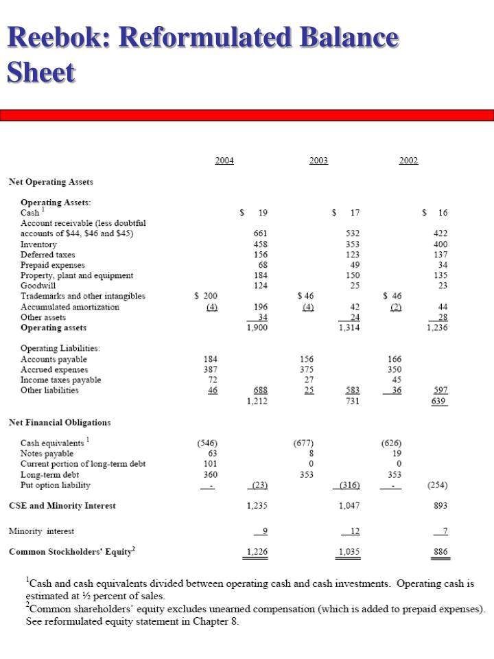 Reebok: Reformulated Balance Sheet