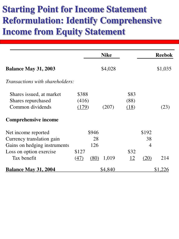 Starting Point for Income Statement Reformulation: Identify Comprehensive Income from Equity Statement