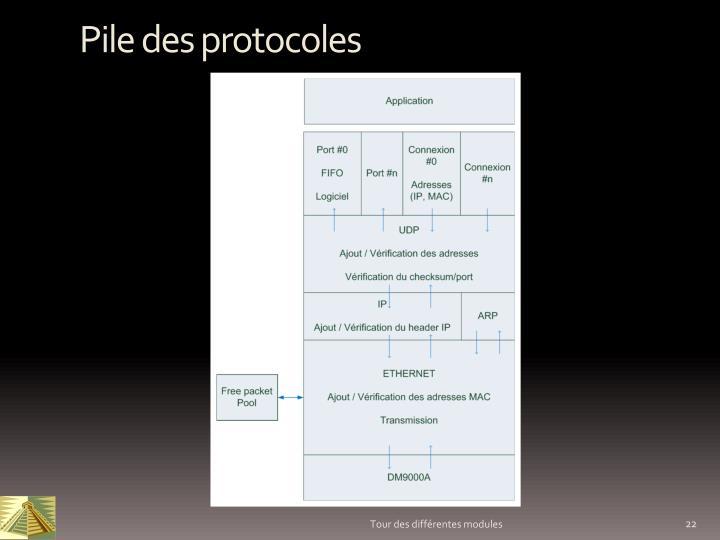 Pile des protocoles
