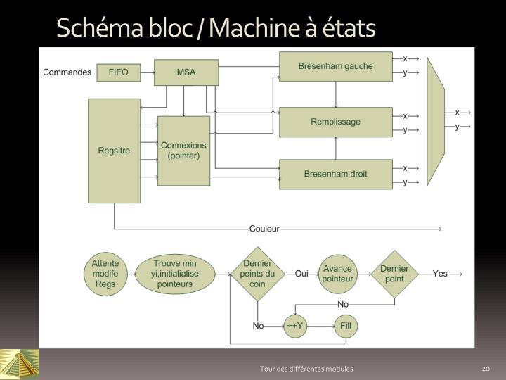 Schéma bloc / Machine à états