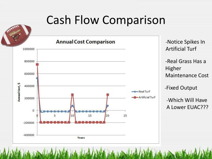 Cash Flow Comparison