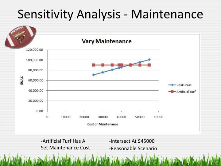 Sensitivity Analysis - Maintenance