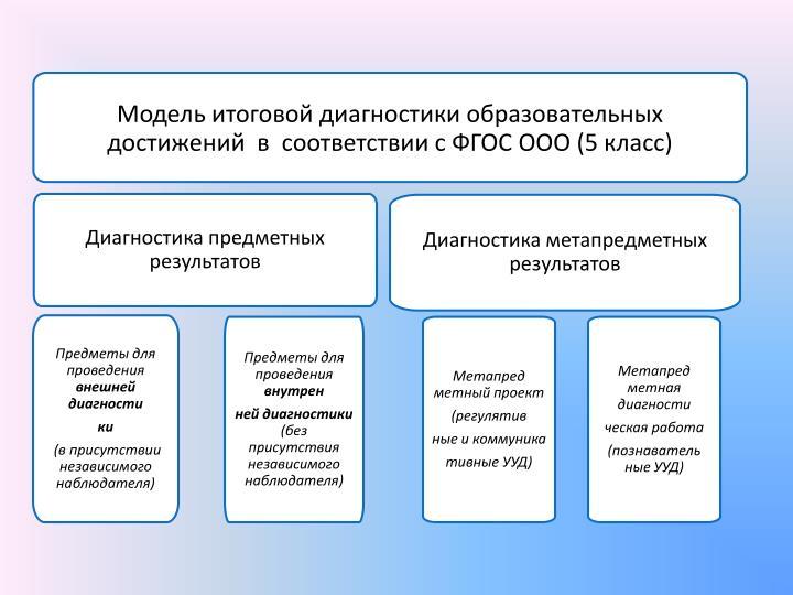 Модель итоговой диагностики образовательных достижений  в  соответствии с ФГОС ООО (5 класс)