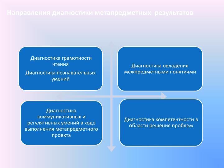 Направления диагностики метапредметных  результатов