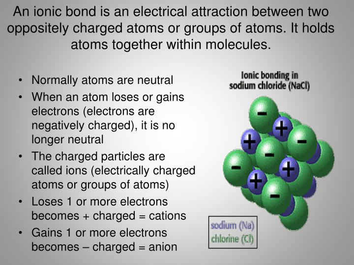 An ionic bond is an electrical attraction between two oppositely charged atoms or groups of atoms. It holds atoms together within molecules.