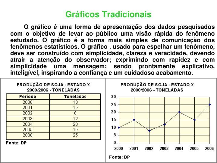 Gráficos Tradicionais