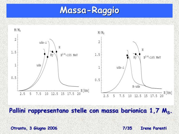 Massa-Raggio