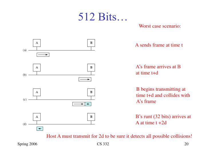 512 Bits…