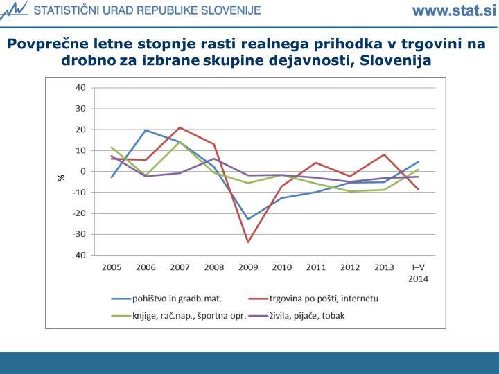 Povprečne letne stopnje rasti realnega prihodka v trgovini na drobno