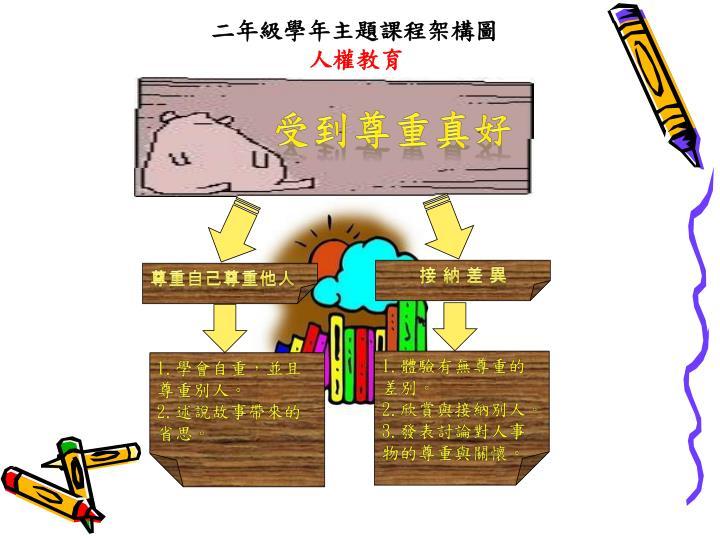 二年級學年主題課程架構圖